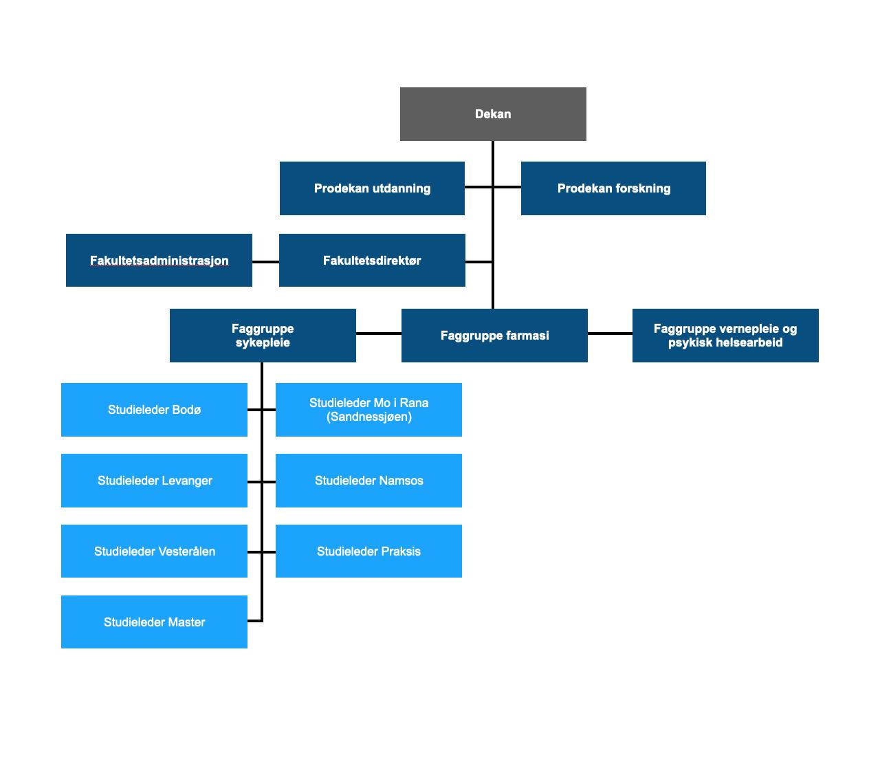 Organisasjonskart Fakultetet for Sykepleie og Helsevitenskap Nord universitet