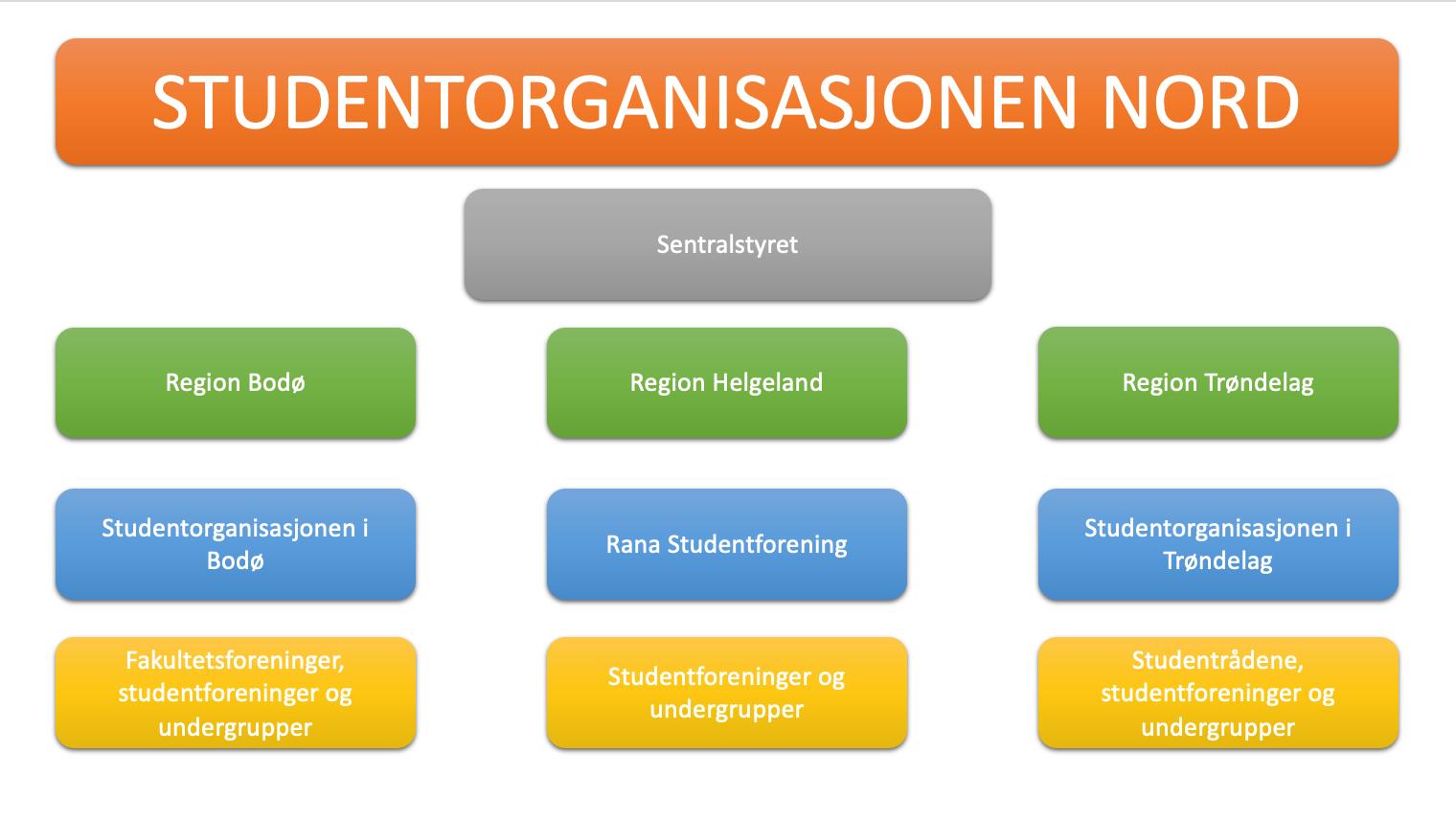 Organisasjonskart Studentparlamentet Nord universitet
